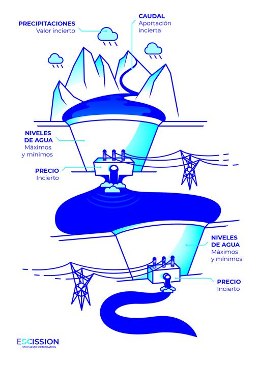 Casos prácticos - Gestión óptima de un sistema de embalses para producción hidroeléctrica