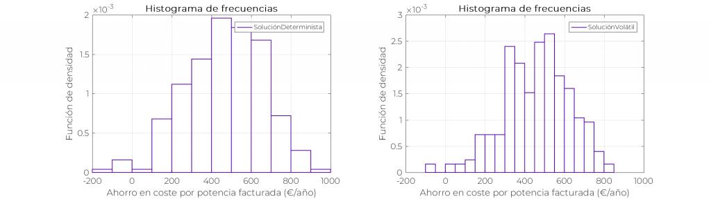 OPTIMIZACIÓN DE POTENCIAS - Histogramas