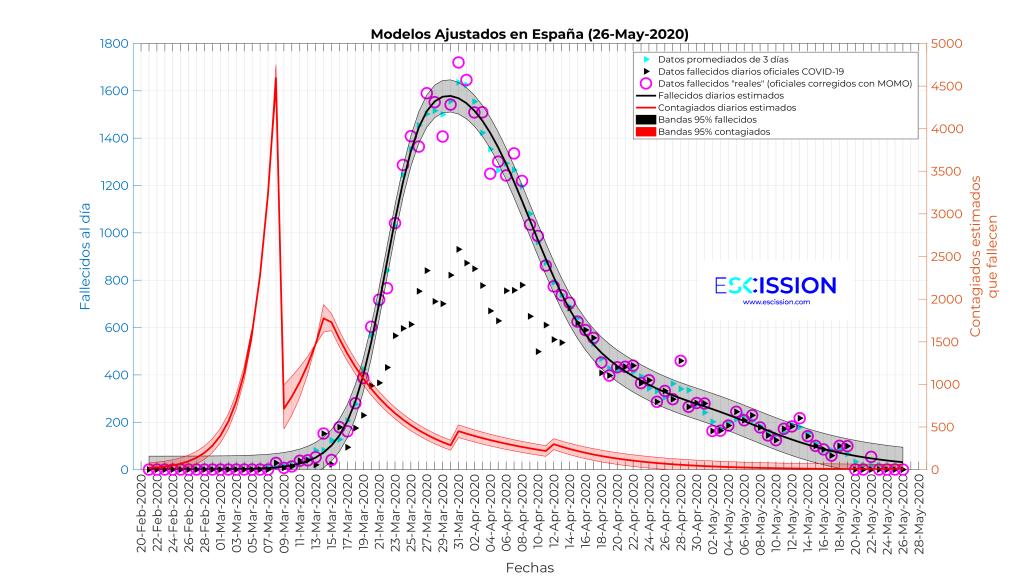 Estimación de la curva de contagios y fallecidos con el modelo exponencial a trozos con discontinuidades.