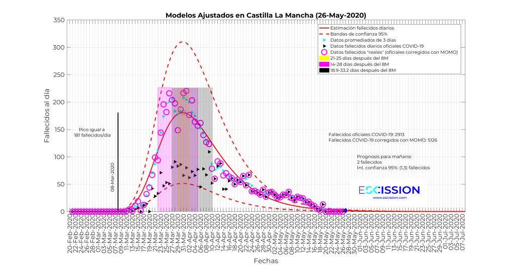Datos de fallecimientos diarios en Castilla-La Mancha