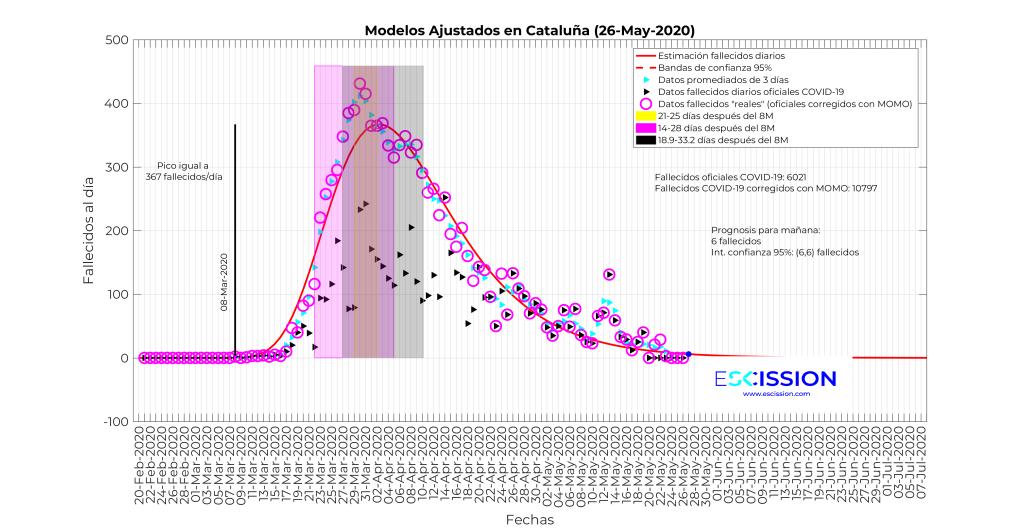 Datos de fallecimientos diarios en Cataluña