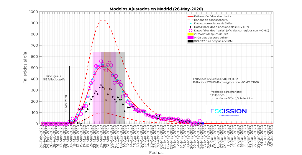 Datos de fallecimientos diarios en Madrid.
