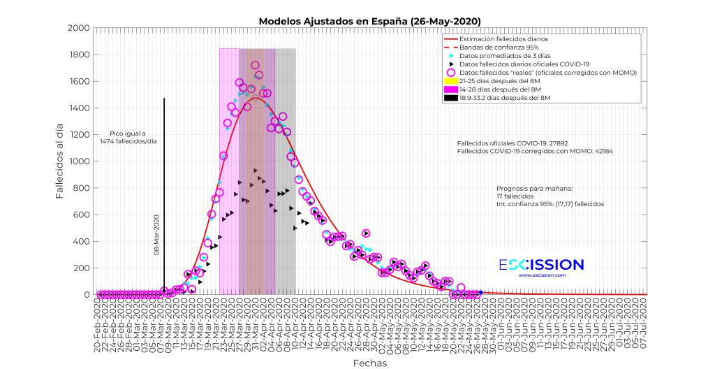 Datos de fallecimientos diarios en España