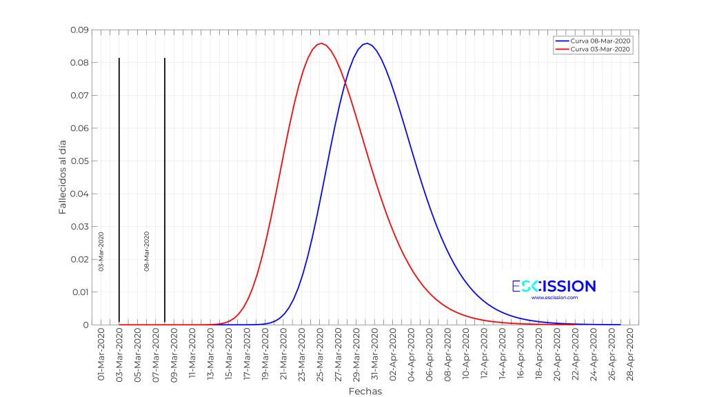 Funciones de densidad del tiempo en el que una persona fallece en función de dos fechas diferentes de contagio.