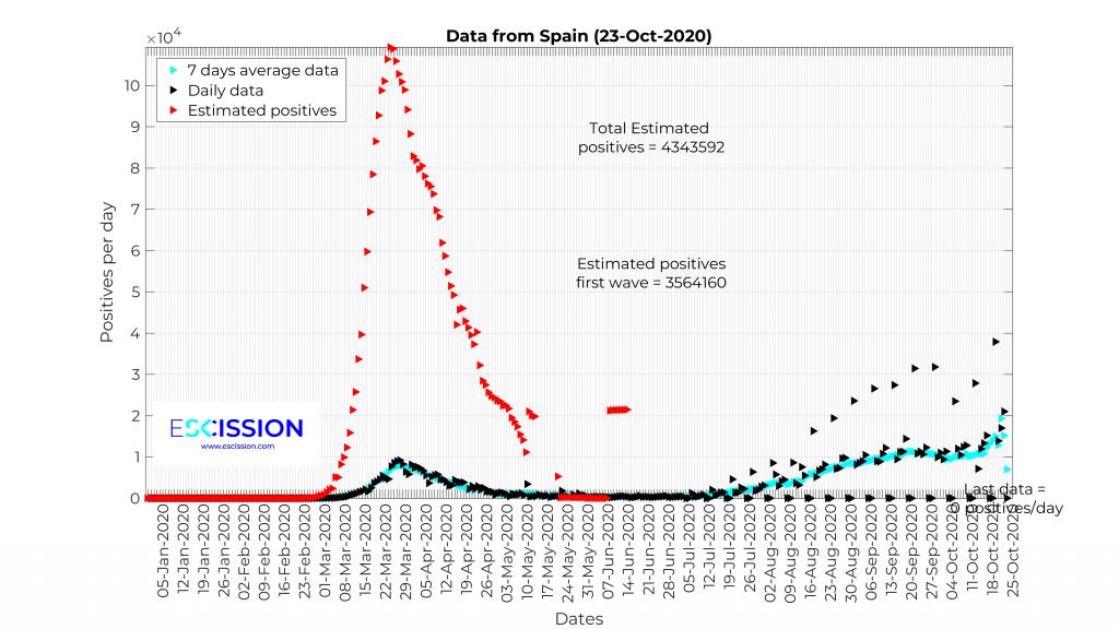 Contagiados diarios por COVID en España (23-Oct-2020) empleando para la primera ola la tasa de fallecimientos de la segunda ola.