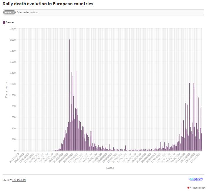 Fallecidos diarios en Francia