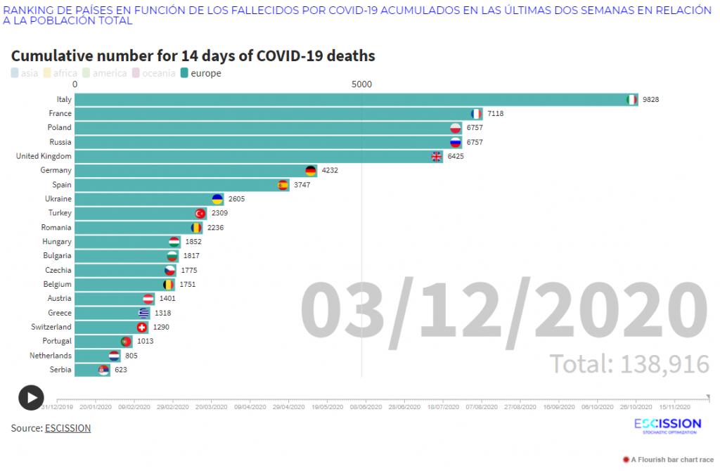 Ranking por fallecidos acumulados en 2 semanas