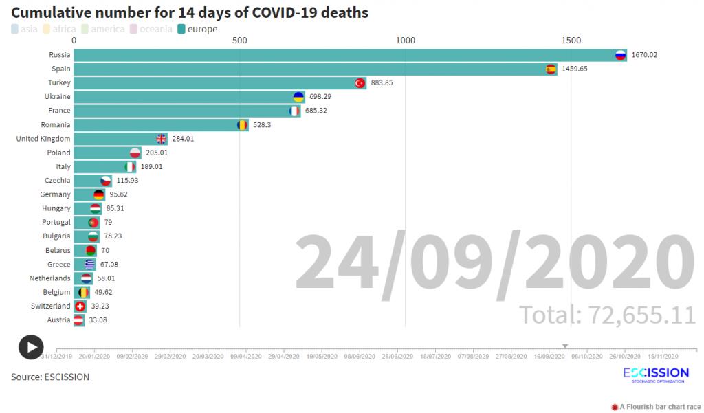 Ranking por fallecidos acumulados en 2 semanas en Europa por Covid-19