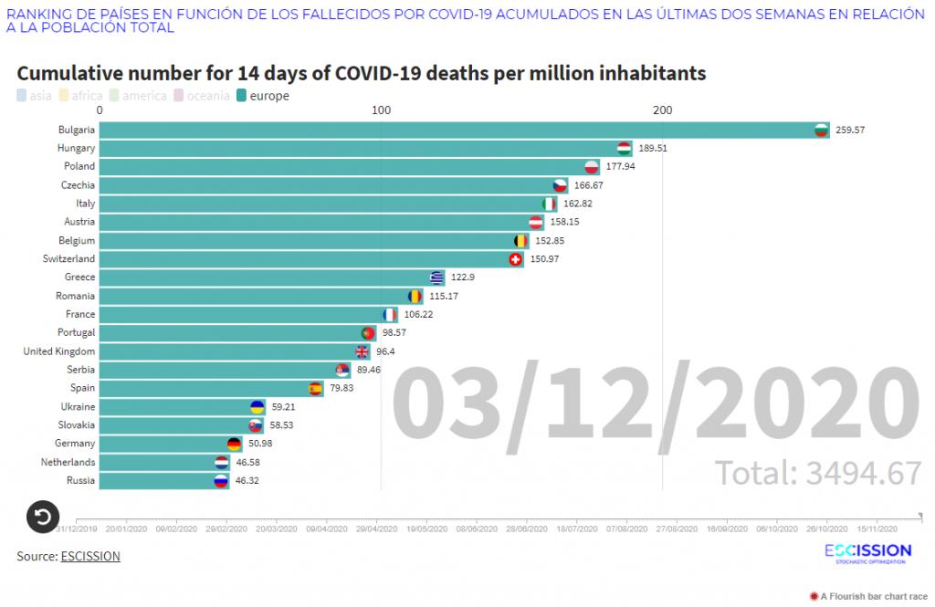 Ranking por fallecidos acumulados en 2 semanas por millón de habitantes el 3 de diciembre de 2020 en Europa por Covid-19