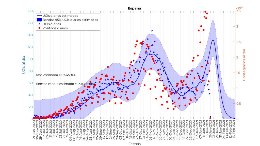 Estimación de ingresos en UCIs según los contagios confirmados
