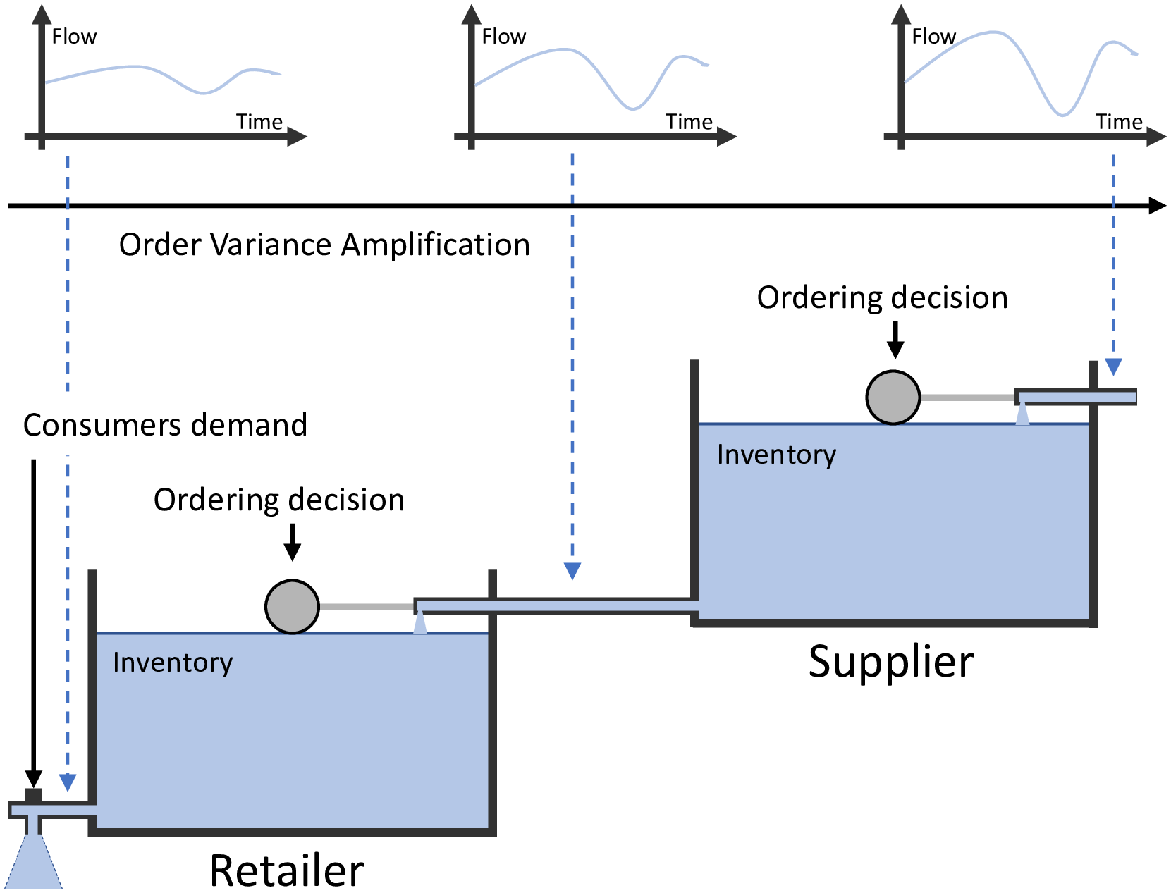 Amplificación por efecto látigo en la cadena de suministro