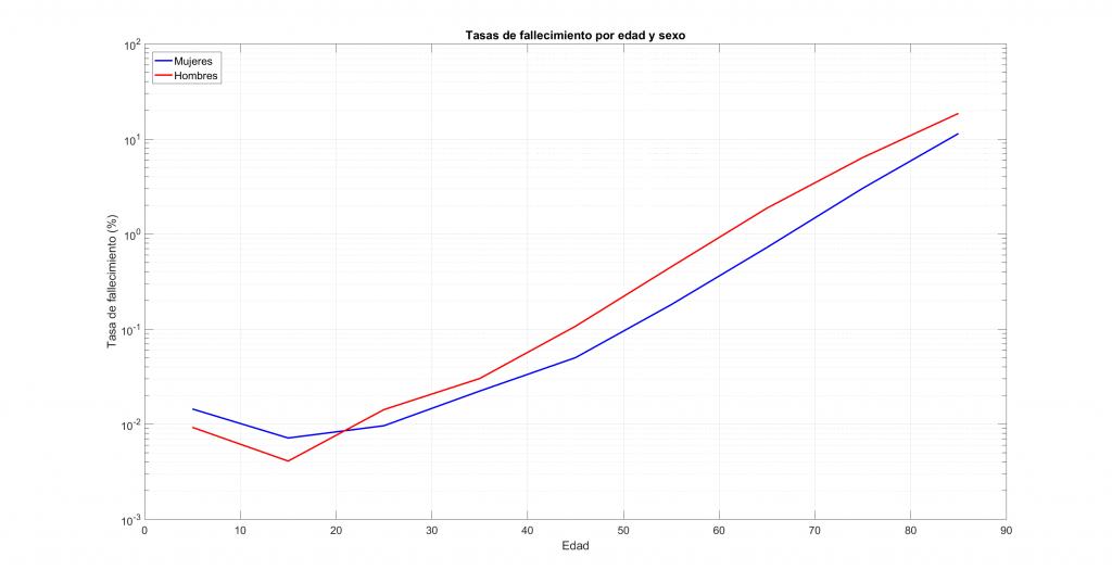Tasas de fallecidos por sexos y edad en escala logarítmica